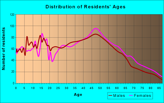 Age and Sex of Residents in zip code 07885