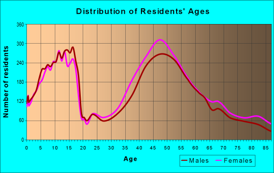Age and Sex of Residents in zip code 07920