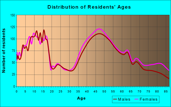 Age and Sex of Residents in zip code 07922
