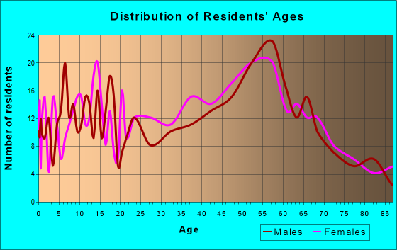 Age and Sex of Residents in zip code 08020