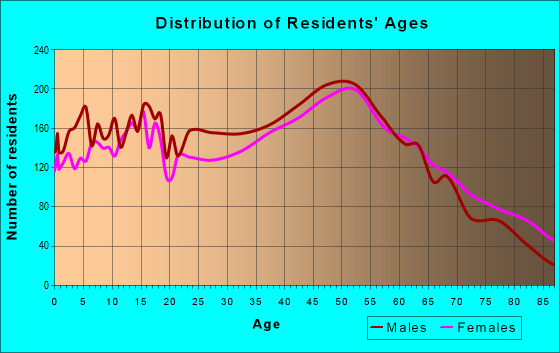 Age and Sex of Residents in zip code 08037
