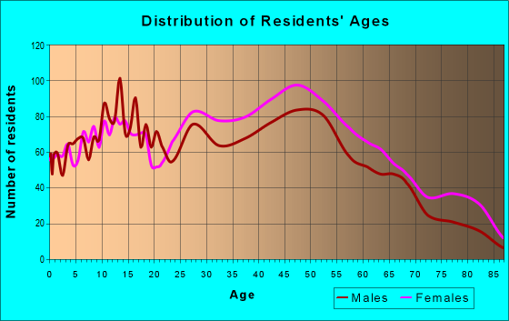 Age and Sex of Residents in zip code 08051