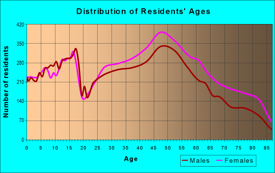 Age and Sex of Residents in zip code 08054