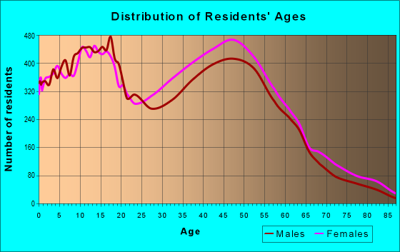 Age and Sex of Residents in zip code 08081