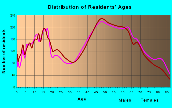 Age and Sex of Residents in zip code 08088