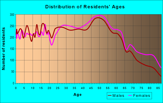 Age and Sex of Residents in zip code 08096