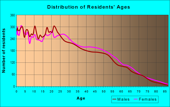 Age and Sex of Residents in zip code 08105