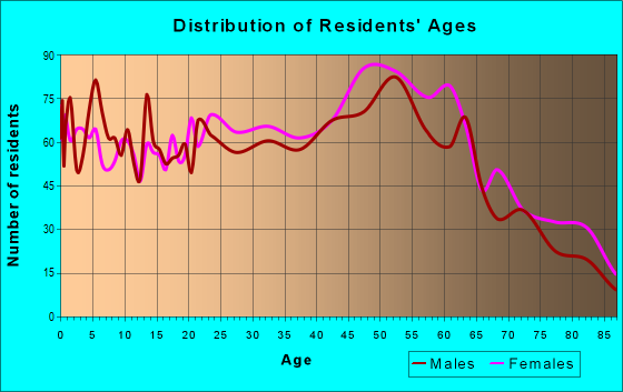Age and Sex of Residents in zip code 08201