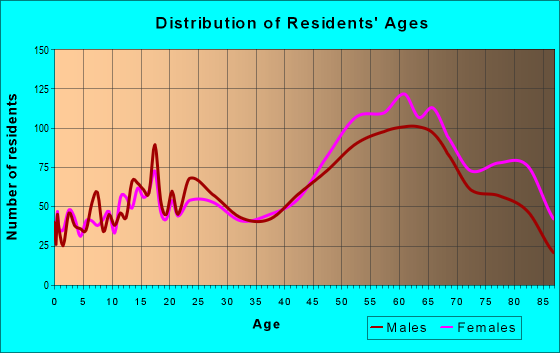 Age and Sex of Residents in zip code 08226
