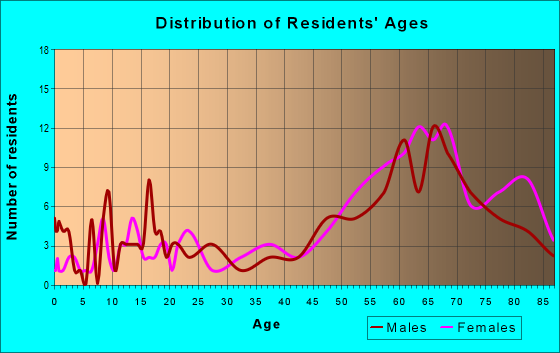 Age and Sex of Residents in zip code 08247