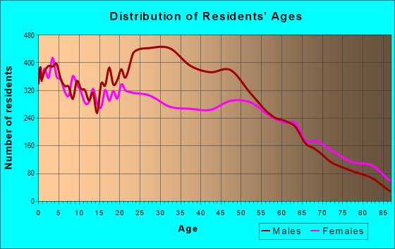 Age and Sex of Residents in zip code 08302