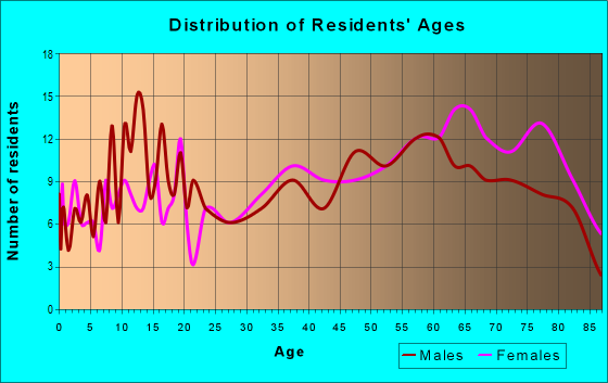 Age and Sex of Residents in zip code 08310