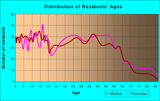Age and Sex of Residents in zip code 08312