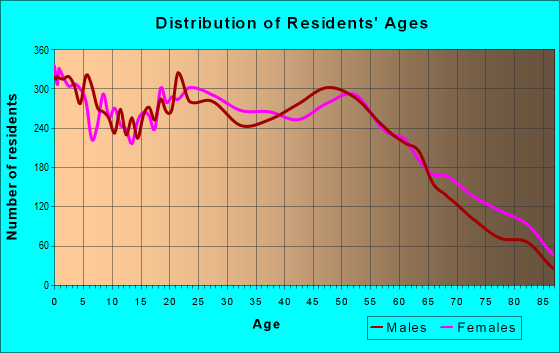 Age and Sex of Residents in zip code 08401