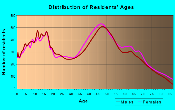 Age and Sex of Residents in zip code 08527