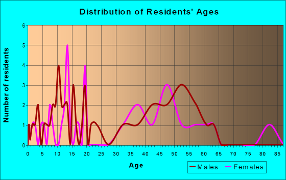 Age and Sex of Residents in zip code 08561