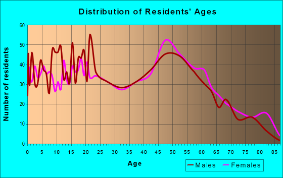 Age and Sex of Residents in zip code 08562