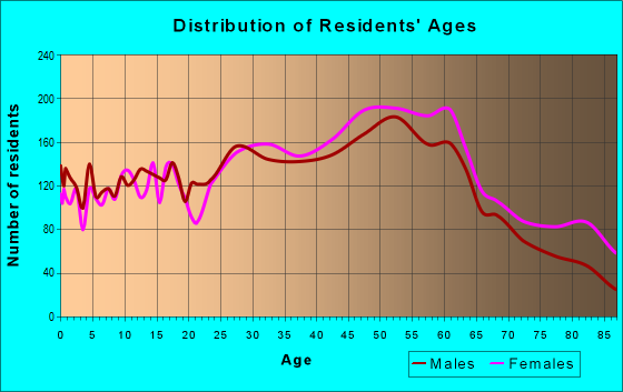 Age and Sex of Residents in zip code 08619
