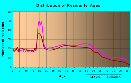 Age and Sex of Residents in zip code 08648