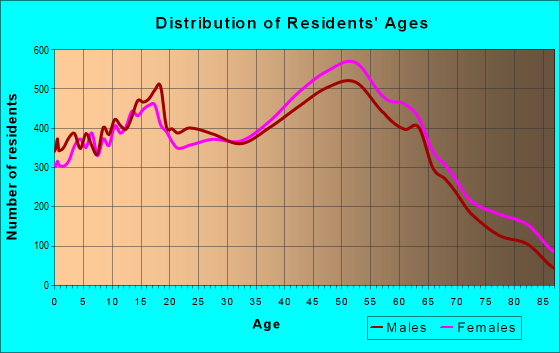 Age and Sex of Residents in zip code 08753