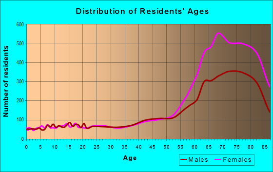 Age and Sex of Residents in zip code 08759