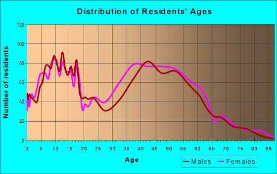 Age and Sex of Residents in zip code 08810