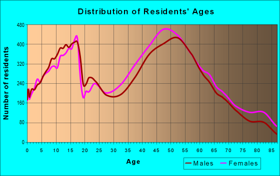 Age and Sex of Residents in zip code 08816