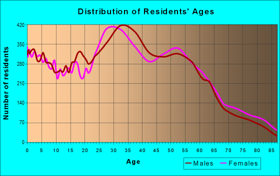 Age and Sex of Residents in zip code 08817