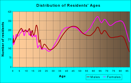 Age and Sex of Residents in zip code 08831