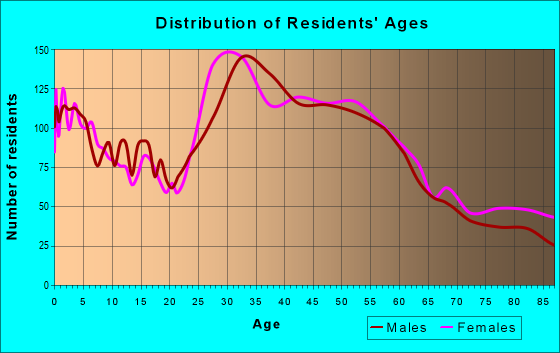 Age and Sex of Residents in zip code 08837