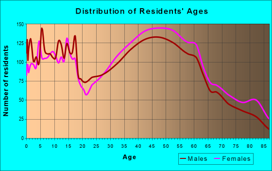 Age and Sex of Residents in zip code 08840