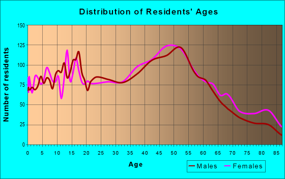 Age and Sex of Residents in zip code 08846
