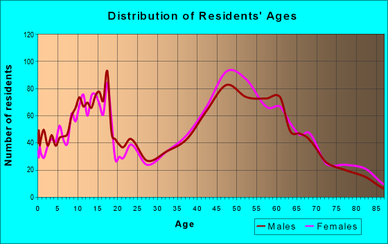 Age and Sex of Residents in zip code 08848