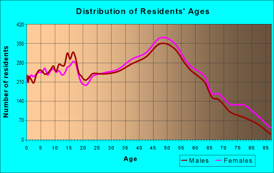 Age and Sex of Residents in zip code 08857