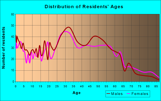 Age and Sex of Residents in zip code 08880