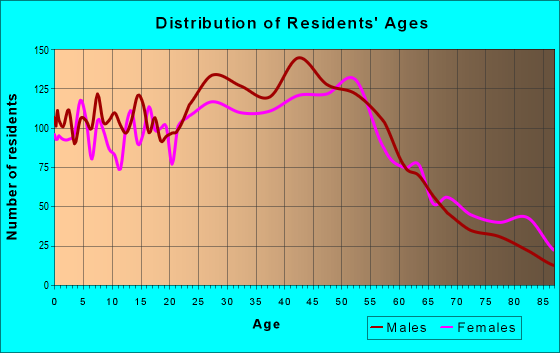 Age and Sex of Residents in zip code 08882