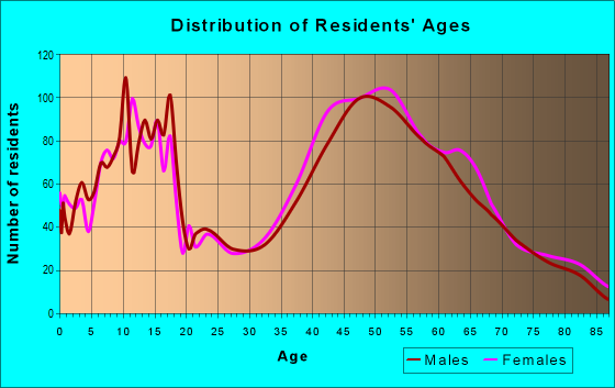Age and Sex of Residents in zip code 08889
