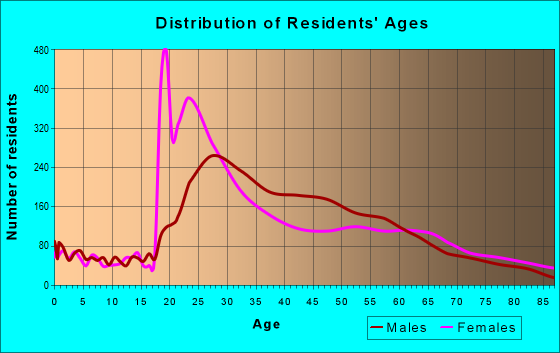 Age and Sex of Residents in zip code 10001