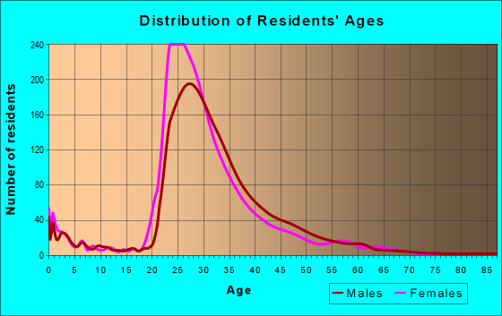 Age and Sex of Residents in zip code 10005