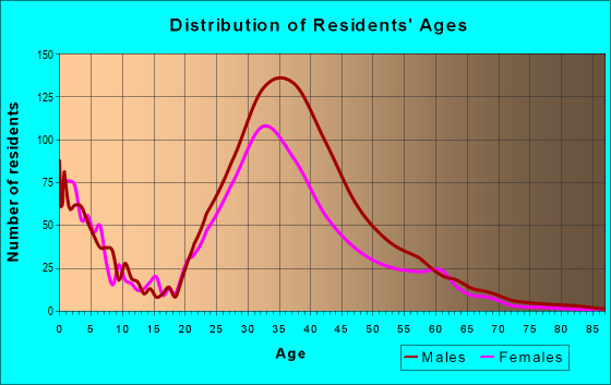 Age and Sex of Residents in zip code 10007