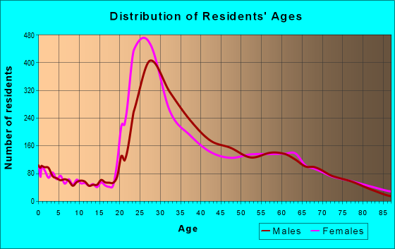 Age and Sex of Residents in zip code 10012