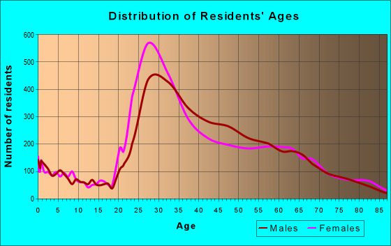 Age and Sex of Residents in zip code 10014