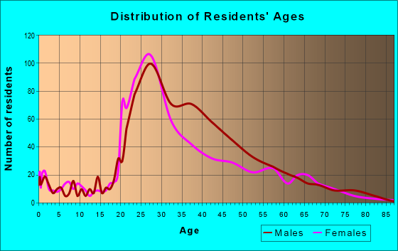 Age and Sex of Residents in zip code 10018