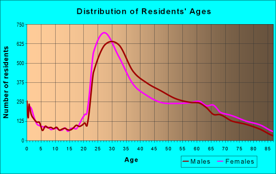 Age and Sex of Residents in zip code 10019