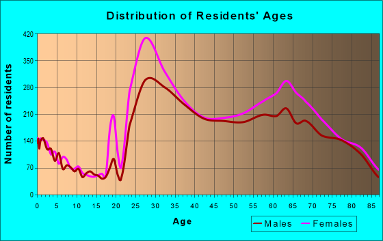 Age and Sex of Residents in zip code 10022