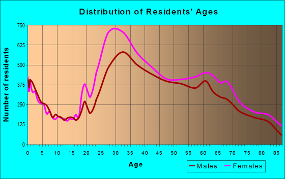 Age and Sex of Residents in zip code 10023