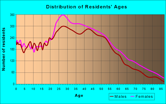 Age and Sex of Residents in zip code 10026