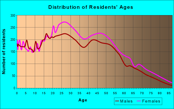 Age and Sex of Residents in zip code 10030