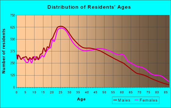 Age and Sex of Residents in zip code 10031