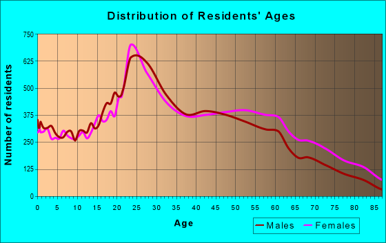 Age and Sex of Residents in zip code 10032